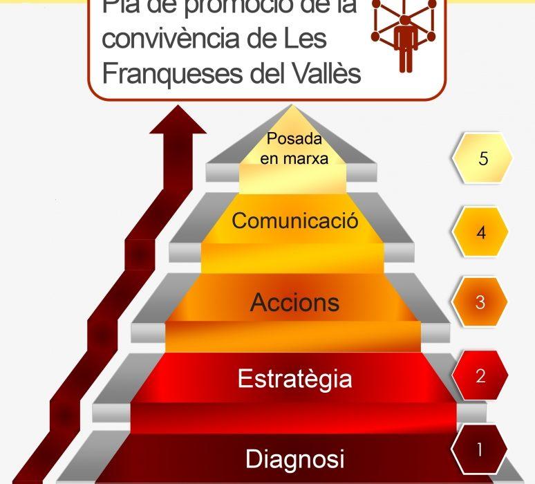 Pla de promoció de la Convivència de Les Franqueses del Vallès