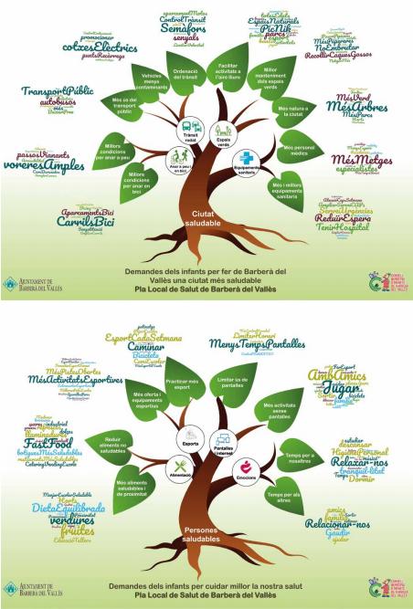 Participación de la infancia para el diseño del Plan Local de Salud de Barberà del Vallès