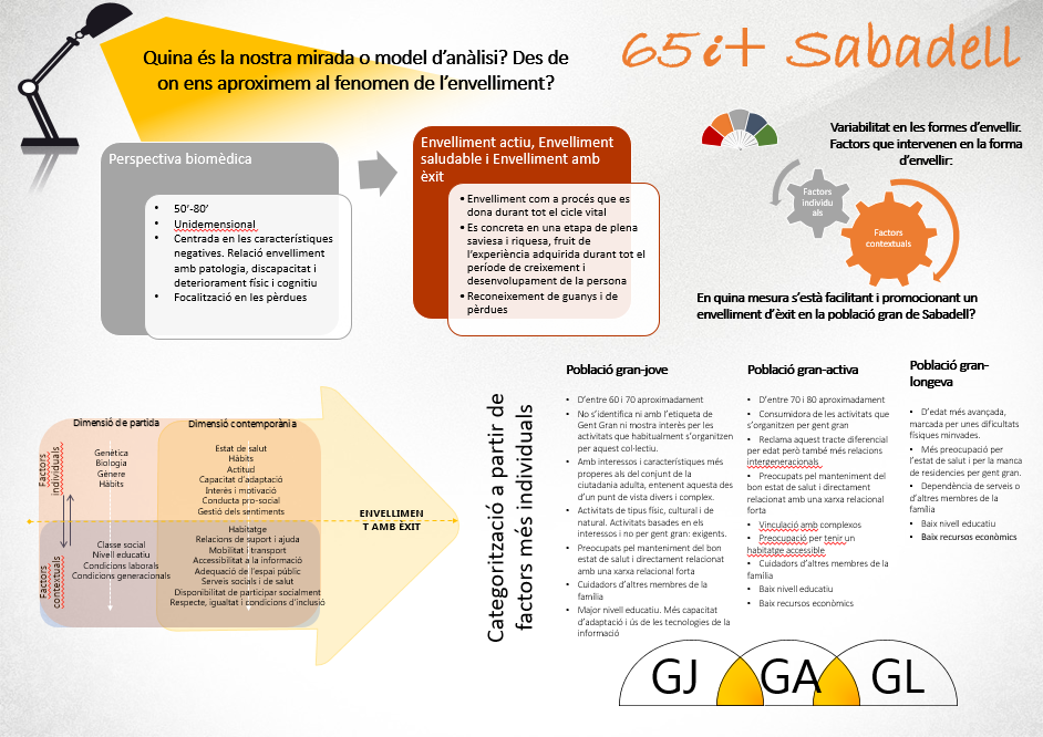"""Presentació dels resultats de la participació de gent gran al pla """"65 i +"""" de Sabadell"""