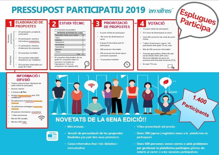 Valorem la 6a edició del pressupost participatiu d'Esplugues