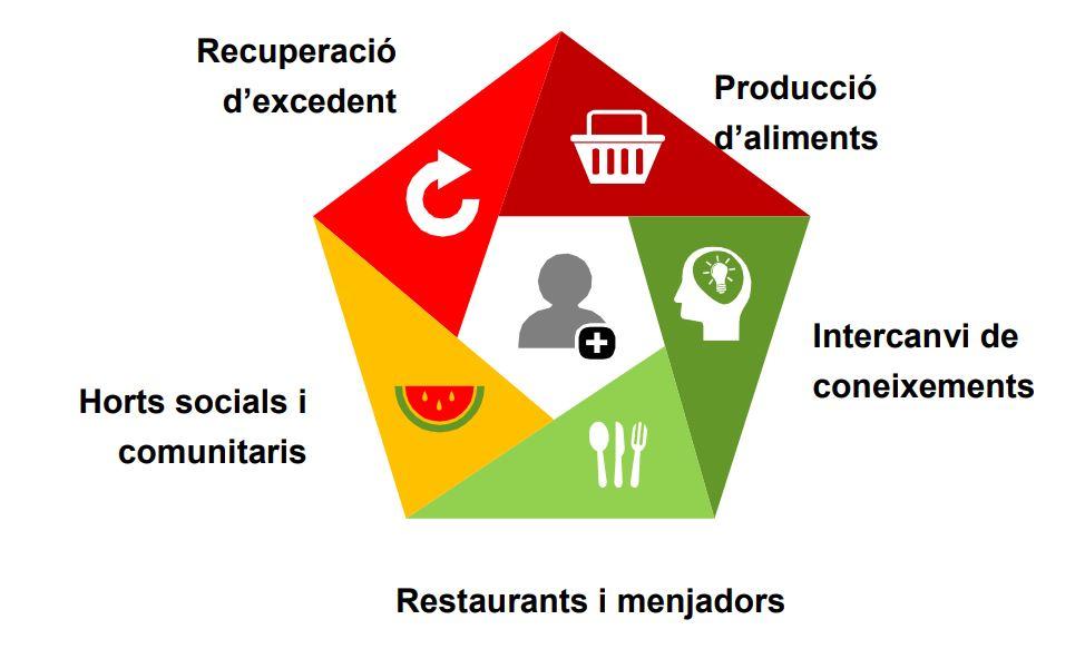 Ja tenim aquí la Guia de Serveis de Distibució d'Aliments!
