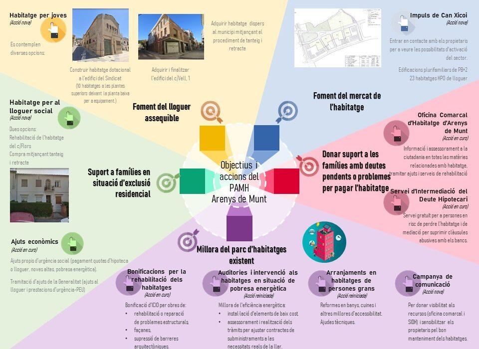 Lliurats els Programes d'Actuació d'Habitatges (PAMH) als municipis d'Arenys de Munt i El Papiol